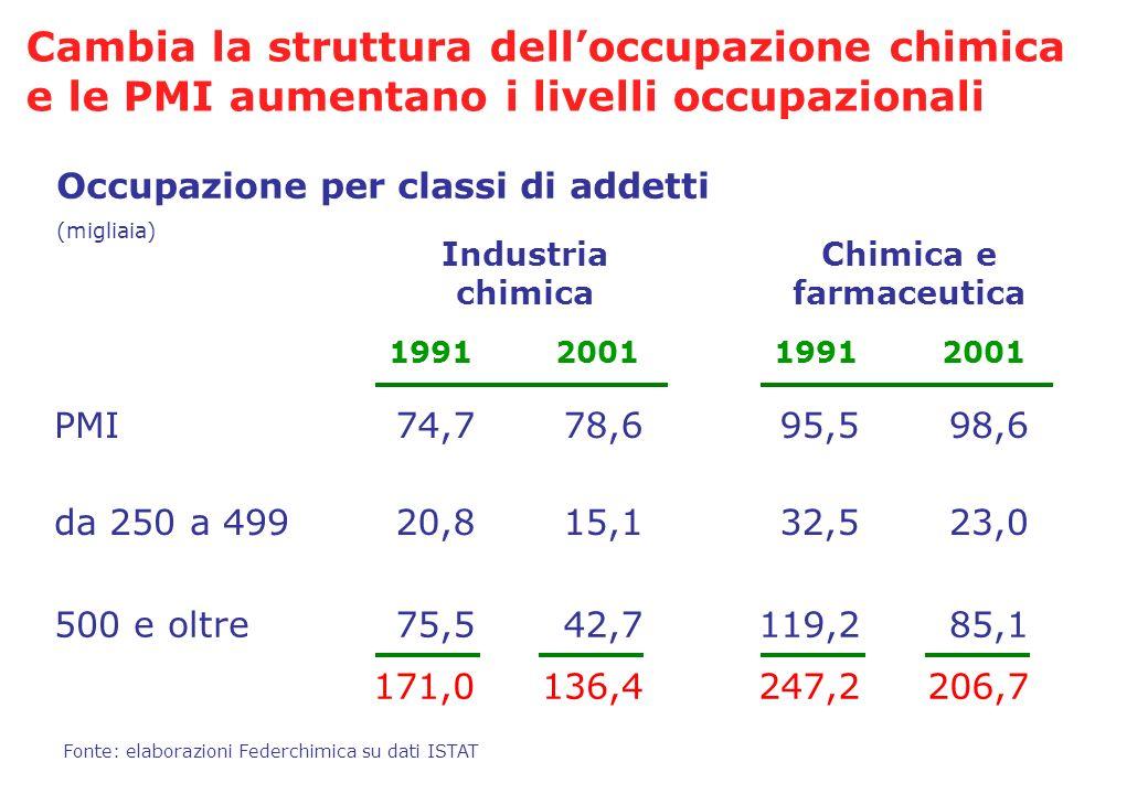500 e oltre119,285,1 247,2206,7 Occupazione per classi di addetti (migliaia) Fonte: elaborazioni Federchimica su dati ISTAT PMI95,598,6 da 250 a 49932