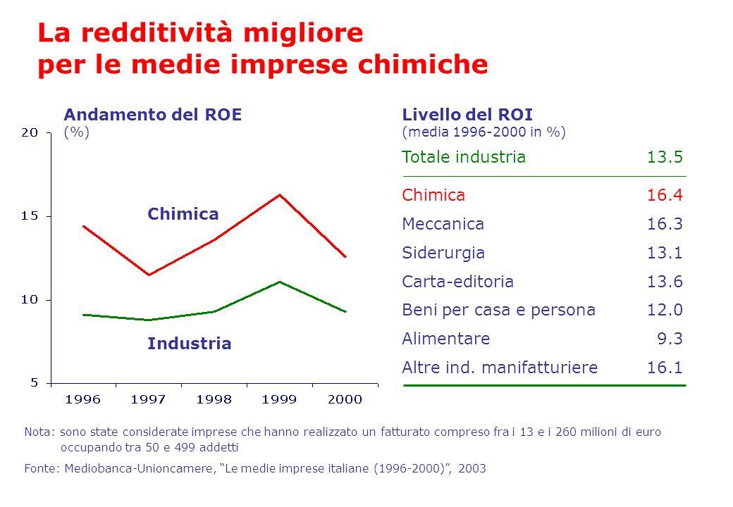 Totale industria Chimica Meccanica Siderurgia Carta-editoria Fonte: Mediobanca-Unioncamere, Le medie imprese italiane (1996-2000), 2003 La redditività