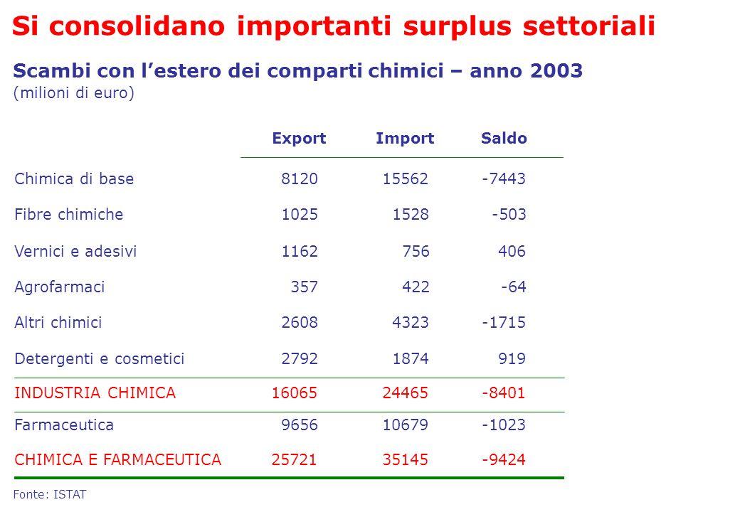 Scambi con lestero dei comparti chimici – anno 2003 ExportImportSaldo Chimica di base812015562-7443 Fibre chimiche10251528-503 Vernici e adesivi116275