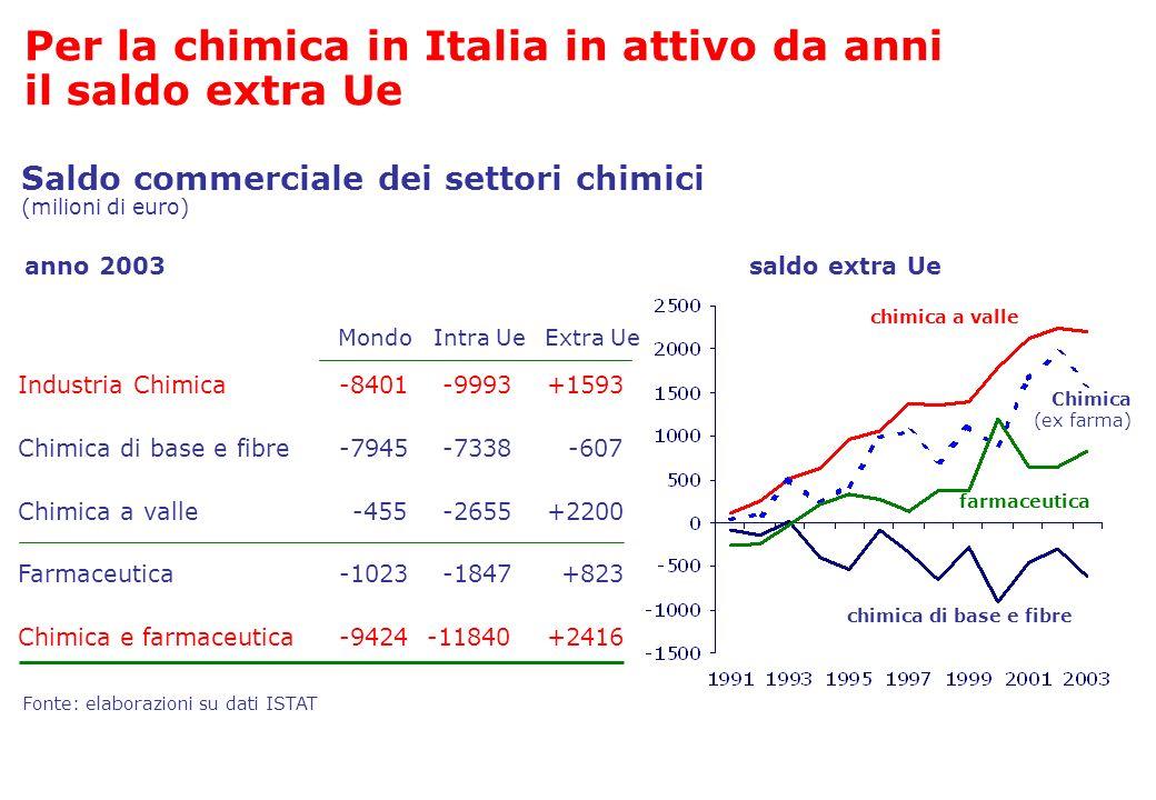 Saldo commerciale dei settori chimici (milioni di euro) Fonte: elaborazioni su dati ISTAT Industria Chimica-8401-9993 Chimica di base e fibre-7945-733