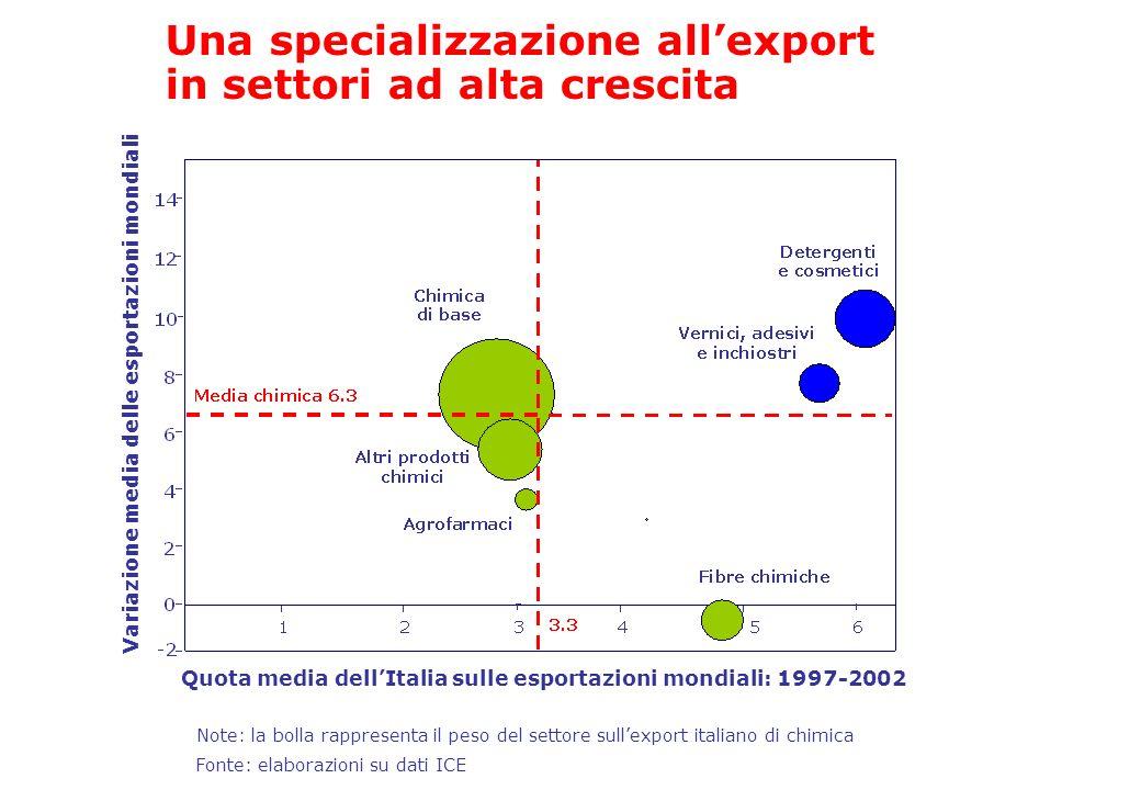 Variazione media delle esportazioni mondiali Note: la bolla rappresenta il peso del settore sullexport italiano di chimica Quota media dellItalia sull