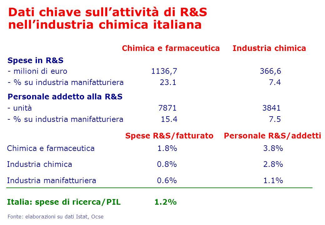 Italia: spese di ricerca/PIL Spese R&S/fatturato Chimica e farmaceutica Spese in R&S 1136,7 Personale addetto alla R&S Chimica e farmaceutica Dati chi