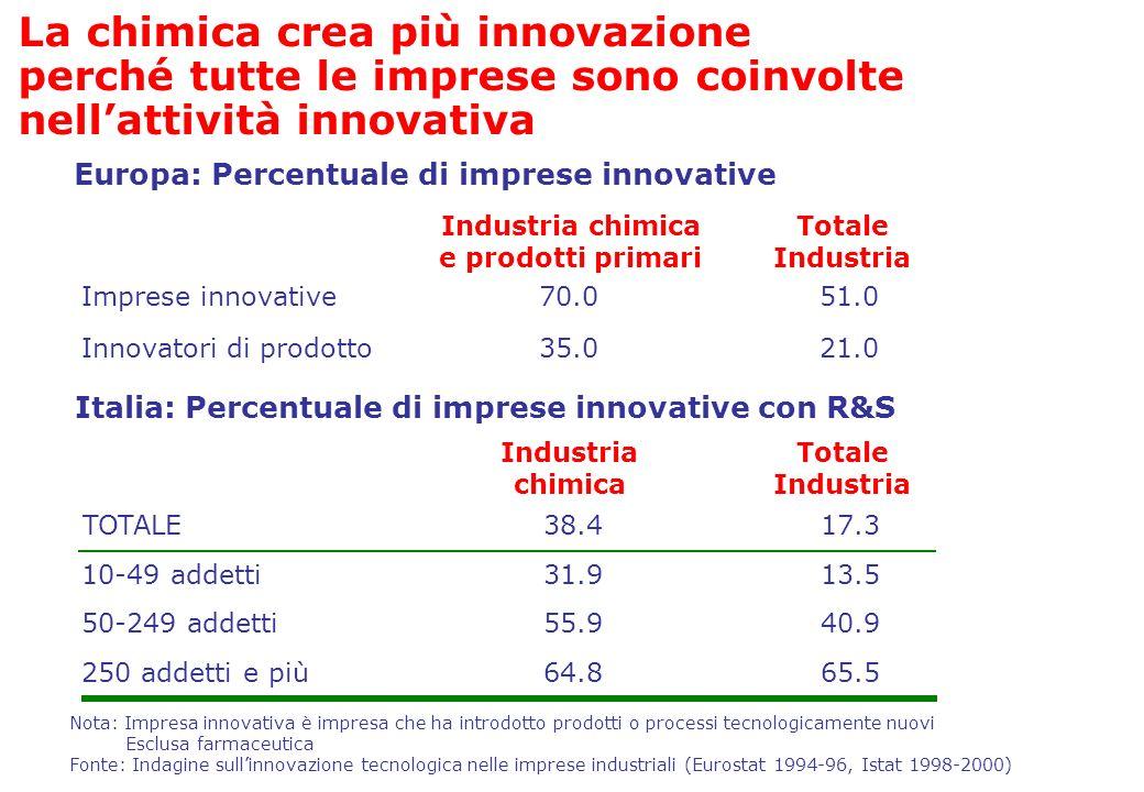 Italia: Percentuale di imprese innovative con R&S Nota: Impresa innovativa è impresa che ha introdotto prodotti o processi tecnologicamente nuovi Escl
