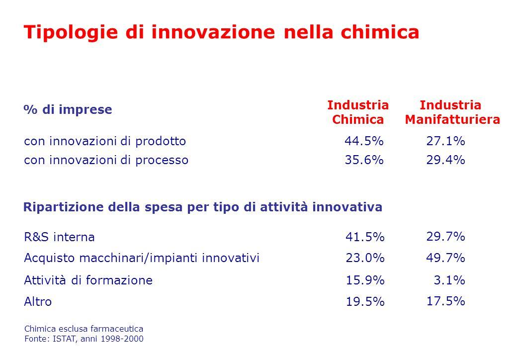R&S interna41.5% Acquisto macchinari/impianti innovativi23.0% 29.7% 49.7% Ripartizione della spesa per tipo di attività innovativa Industria Chimica I