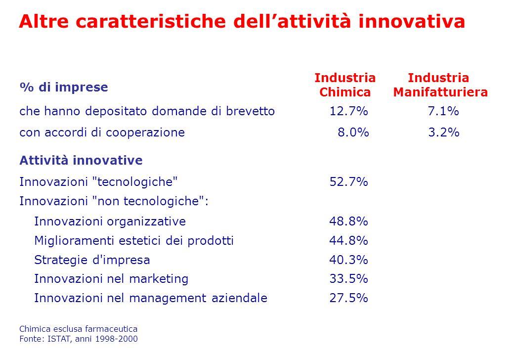 con accordi di cooperazione 8.0% 3.2% che hanno depositato domande di brevetto 12.7% 7.1% % di imprese Miglioramenti estetici dei prodotti 44.8% Innov
