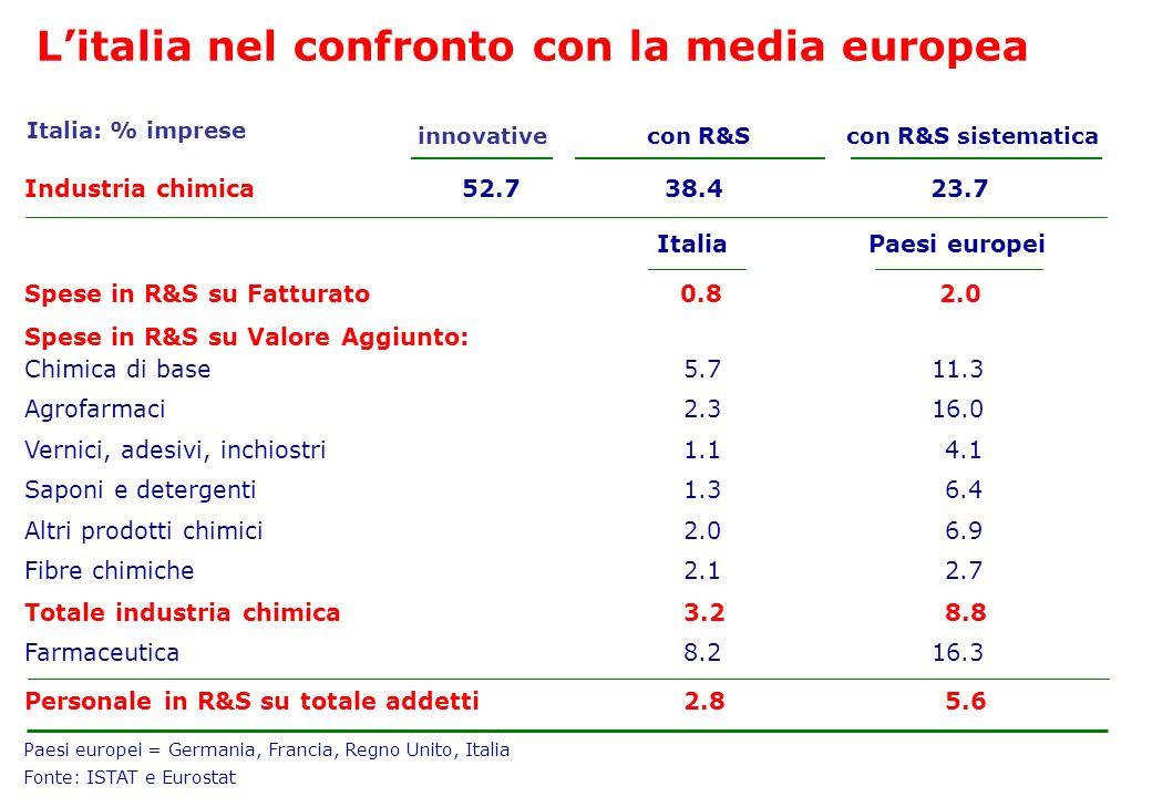 Paesi europei = Germania, Francia, Regno Unito, Italia Fonte: ISTAT e Eurostat ItaliaPaesi europei Spese in R&S su Fatturato0.82.0 Spese in R&S su Val
