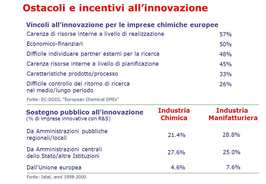 Fonte: EC-DGIII, European Chemical SMEs Vincoli allinnovazione per le imprese chimiche europee Carenza di risorse interne a livello di realizzazione E