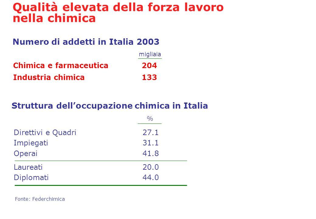 Direttivi e Quadri 27.1 Impiegati 31.1 Operai 41.8 Laureati 20.0 Diplomati 44.0 Fonte: Federchimica Struttura delloccupazione chimica in Italia Qualit