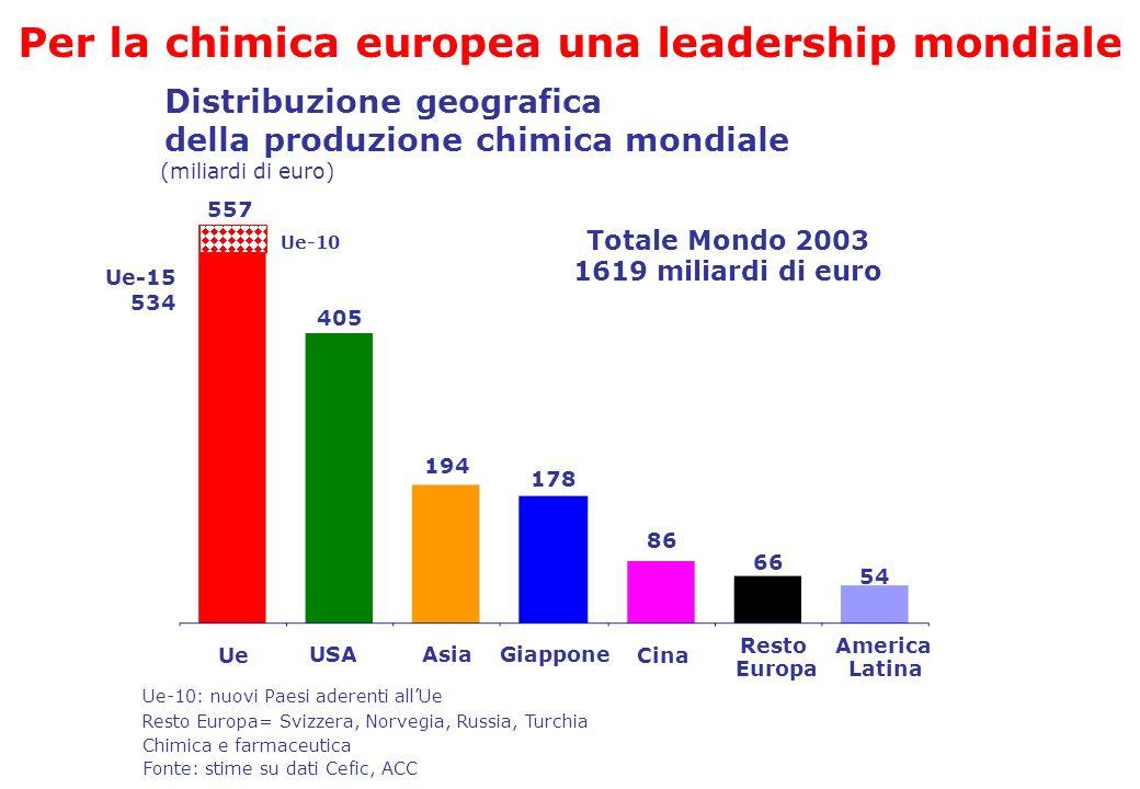 Totale Mondo 2003 1619 miliardi di euro Distribuzione geografica della produzione chimica mondiale Ue-15 534 USAAsiaGiappone Resto Europa America Lati