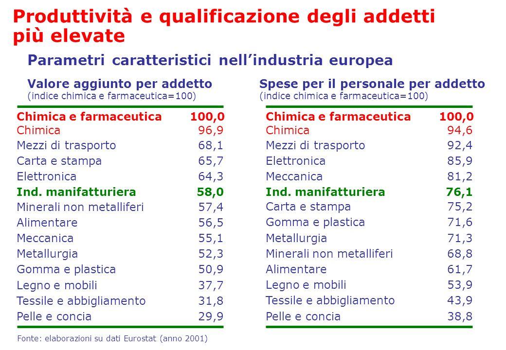Valore aggiunto per addetto (indice chimica e farmaceutica=100) Fonte: elaborazioni su dati Eurostat (anno 2001) Chimica e farmaceutica100,0 Mezzi di