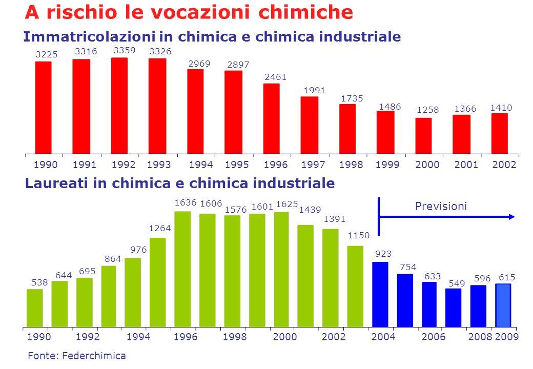 A rischio le vocazioni chimiche 1990199119921993199419951996199719981999200020012002 Immatricolazioni in chimica e chimica industriale Laureati in chi