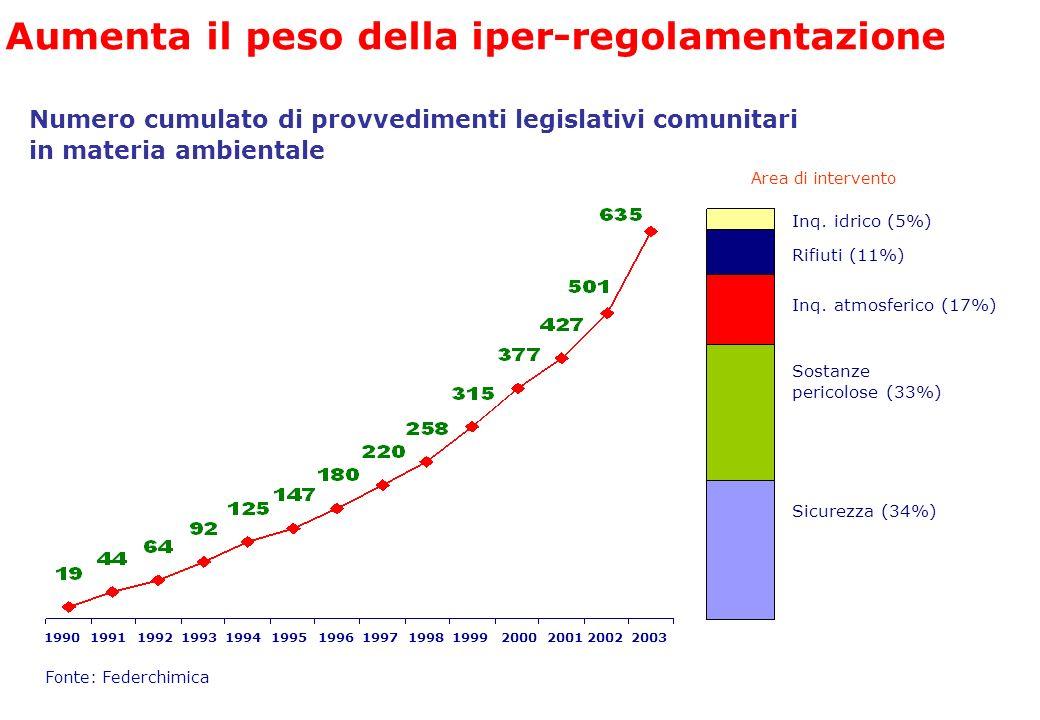 Inq. idrico (5%) Rifiuti (11%) Inq. atmosferico (17%) Sostanze pericolose (33%) Sicurezza (34%) Aumenta il peso della iper-regolamentazione Numero cum