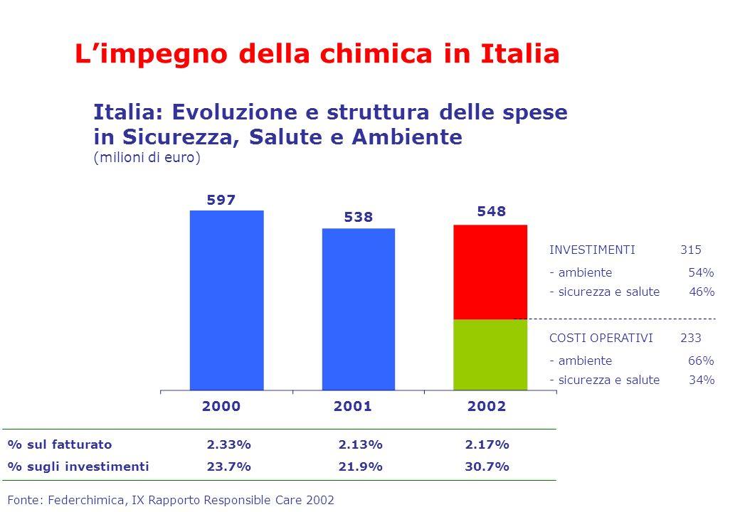 Fonte: Federchimica, IX Rapporto Responsible Care 2002 Italia: Evoluzione e struttura delle spese in Sicurezza, Salute e Ambiente (milioni di euro) Li