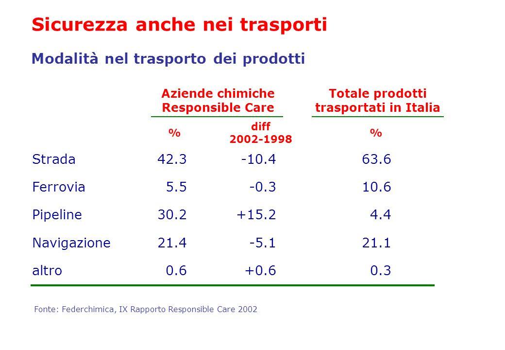 Pipeline Strada42.3 Ferrovia5.5 Totale prodotti trasportati in Italia 30.2 21.4 0.6 Navigazione altro -10.4 -0.3 +15.2 -5.1 +0.6 63.6 10.6 4.4 21.1 0.