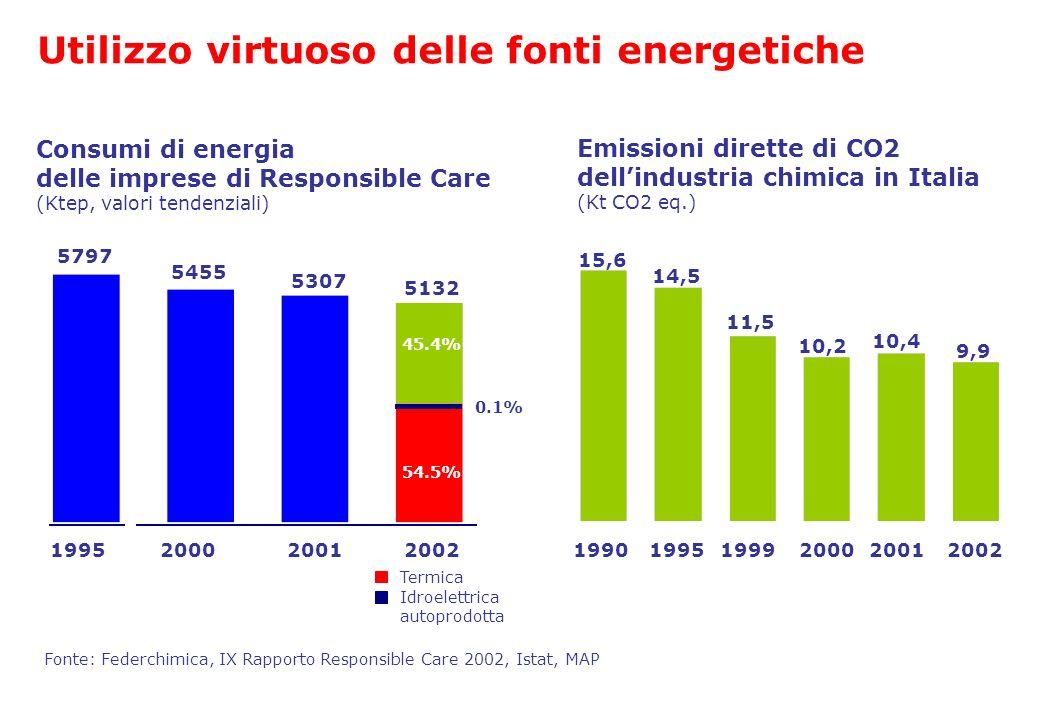 1995200020012002 5797 5455 5307 5132 0.1% Consumi di energia delle imprese di Responsible Care (Ktep, valori tendenziali) Fonte: Federchimica, IX Rapp
