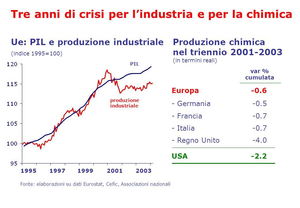 Europa - Germania - Francia - Italia - Regno Unito USA -0.6 -0.5 -0.7 -4.0 -2.2 19951997199920012003 Ue: PIL e produzione industriale (indice 1995=100