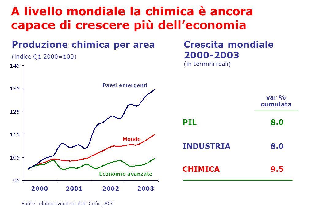 Crescita mondiale 2000-2003 (in termini reali) Produzione chimica per area (indice Q1 2000=100) 2000200120022003 Mondo Paesi emergenti Economie avanza