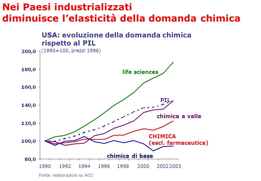 Fonte: elaborazioni su ACC USA: evoluzione della domanda chimica rispetto al PIL life sciences PIL chimica a valle CHIMICA (escl. farmaceutica) chimic