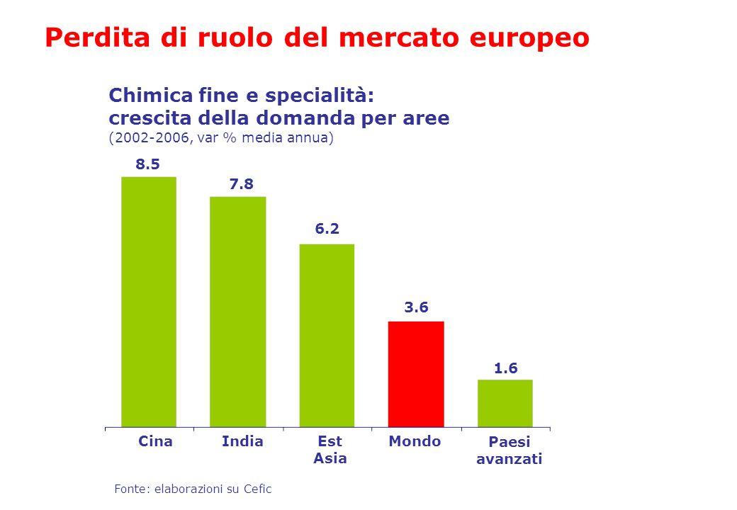 Perdita di ruolo del mercato europeo Chimica fine e specialità: crescita della domanda per aree (2002-2006, var % media annua) CinaIndiaEst Asia Mondo