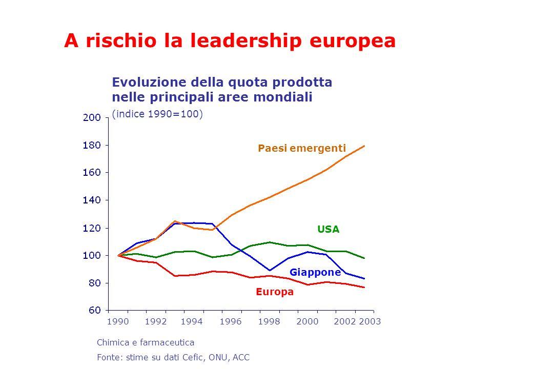 Evoluzione della quota prodotta nelle principali aree mondiali Europa Giappone USA Paesi emergenti 1990199620021992199420001998 (indice 1990=100) A ri