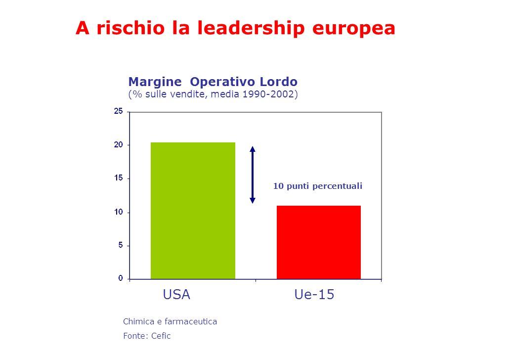 Chimica e farmaceutica Fonte: Cefic USAUe-15 Margine Operativo Lordo (% sulle vendite, media 1990-2002) 10 punti percentuali A rischio la leadership e