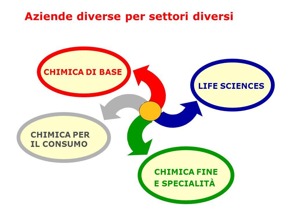 CHIMICA DI BASE LIFE SCIENCES CHIMICA FINE E SPECIALITÀ CHIMICA PER IL CONSUMO Aziende diverse per settori diversi