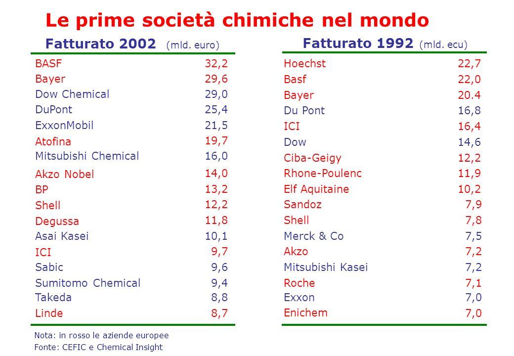 Fatturato 2002 (mld. euro) Fatturato 1992 (mld. ecu) Hoechst22,7 Basf22,0 Bayer20.4 Du Pont16,8 ICI16,4 Dow14,6 Ciba-Geigy Rhone-Poulenc Elf Aquitaine