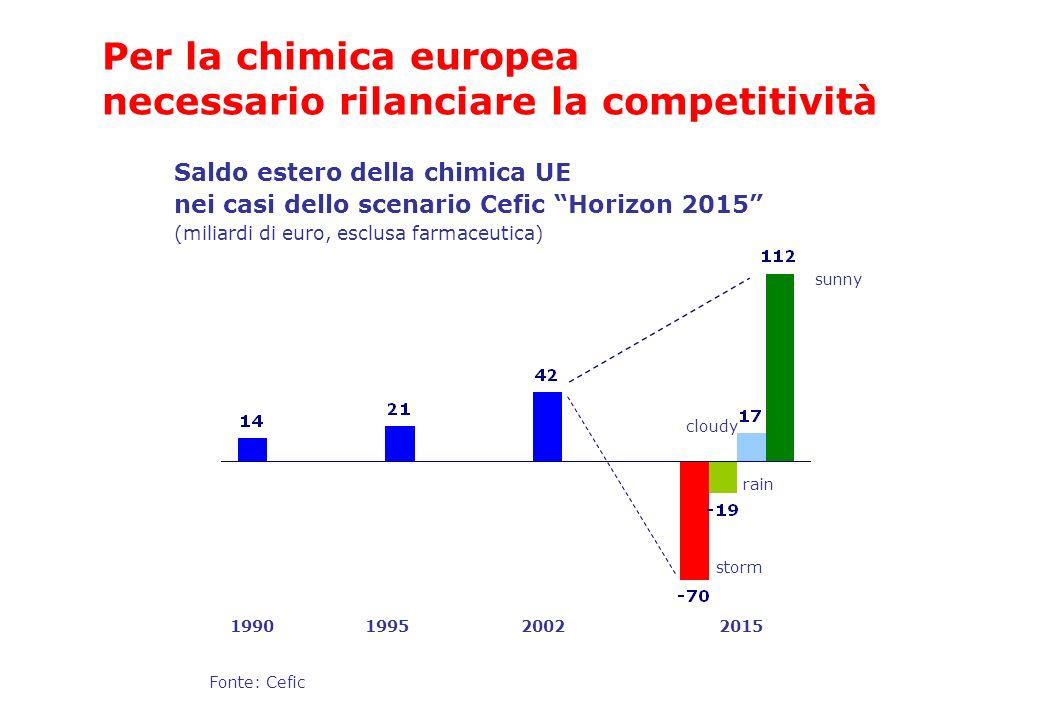 Saldo estero della chimica UE nei casi dello scenario Cefic Horizon 2015 (miliardi di euro, esclusa farmaceutica) Fonte: Cefic 1990199520022015 storm