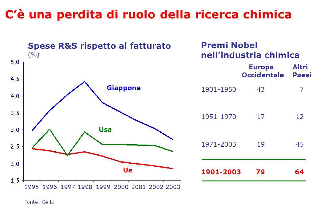 Premi Nobel nellindustria chimica 1971-20031945 1901-20037964 1901-1950437 1951-19701712 Europa Occidentale Altri Paesi Cè una perdita di ruolo della