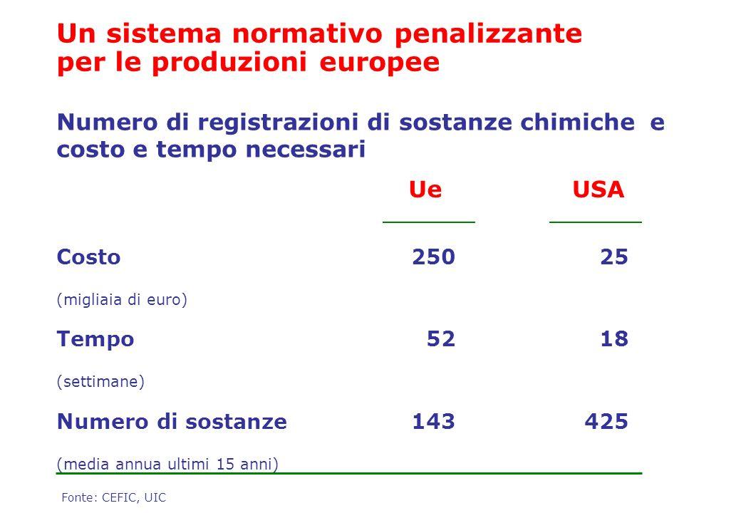 Costo (migliaia di euro) Tempo (settimane) Numero di sostanze (media annua ultimi 15 anni) 250 52 143 25 18 425 UeUSA Fonte: CEFIC, UIC Numero di regi