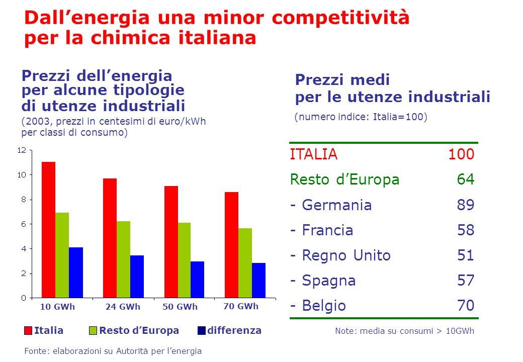 Dallenergia una minor competitività per la chimica italiana ItaliaResto dEuropadifferenza Fonte: elaborazioni su Autorità per lenergia ITALIA - German