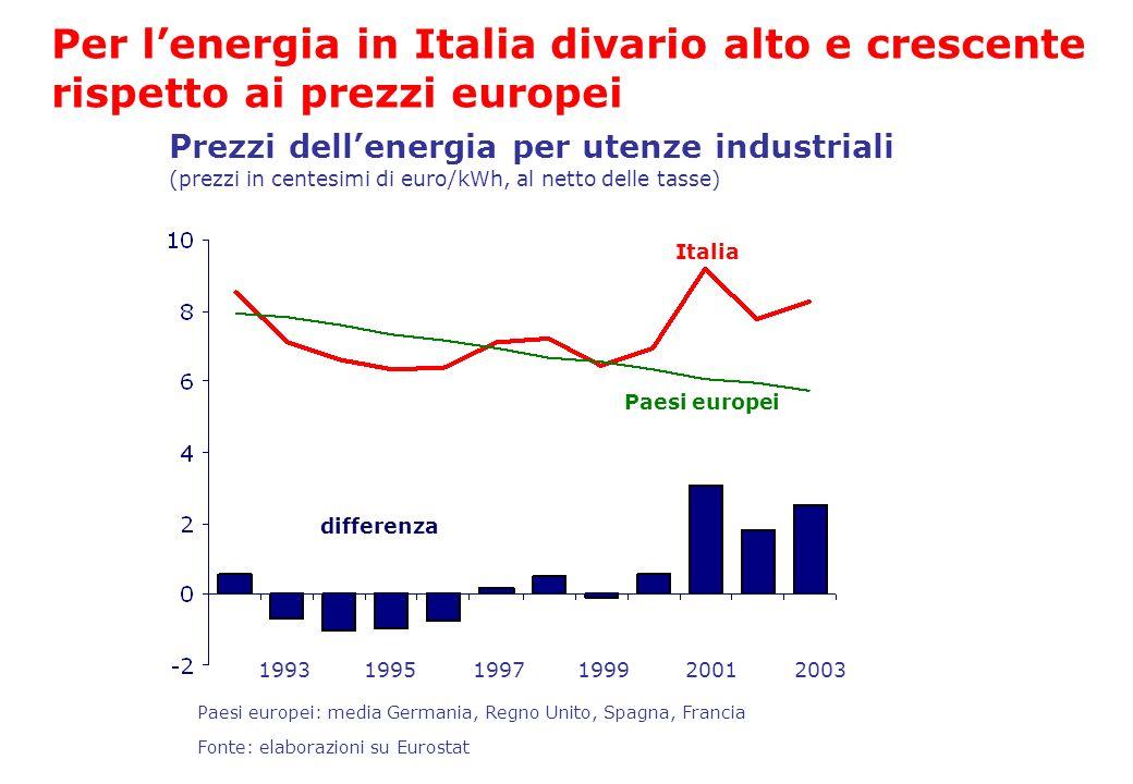 Prezzi dellenergia per utenze industriali (prezzi in centesimi di euro/kWh, al netto delle tasse) Fonte: elaborazioni su Eurostat Italia Paesi europei