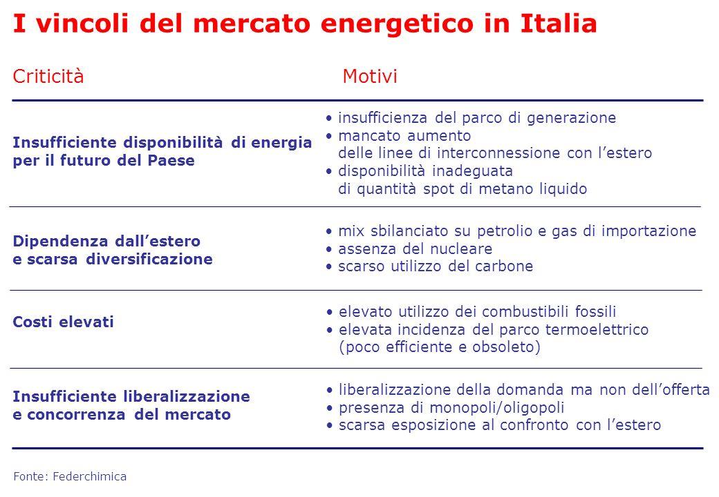 Criticità Insufficiente disponibilità di energia per il futuro del Paese Motivi Fonte: Federchimica I vincoli del mercato energetico in Italia Dipende