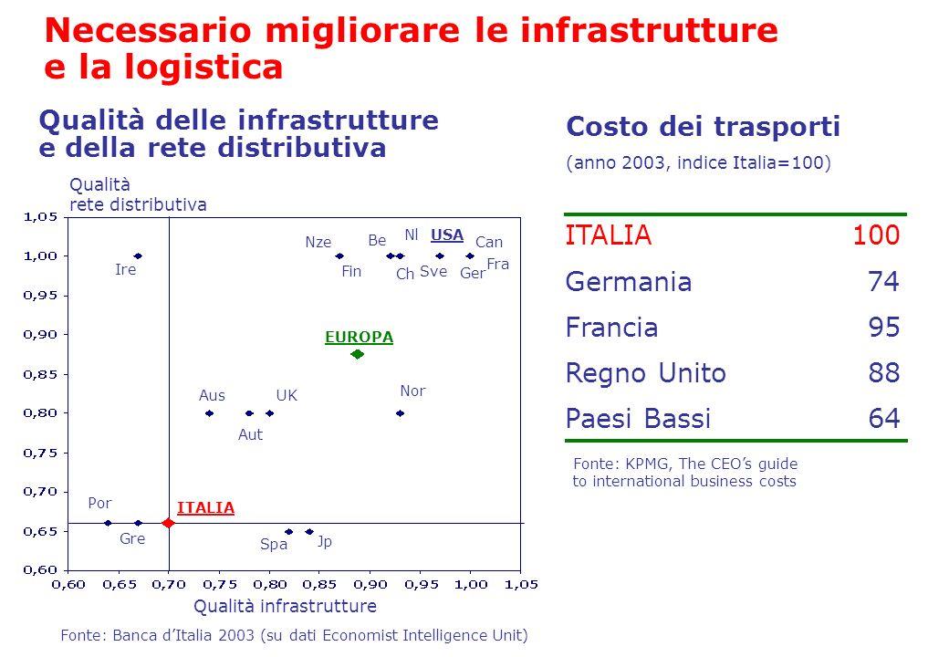 ITALIA Francia Regno Unito Paesi Bassi 100 95 88 64 Germania74 Costo dei trasporti (anno 2003, indice Italia=100) Qualità delle infrastrutture e della