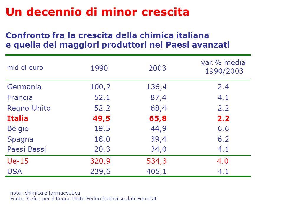 Confronto fra la crescita della chimica italiana e quella dei maggiori produttori nei Paesi avanzati mld di euro 19902003 var.% media 1990/2003 German
