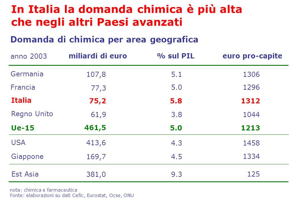 euro pro-capite% sul PILmiliardi di euro Germania Francia Italia Regno Unito Ue-15 USA Giappone 107,813065.1 77,3 12965.0 75,213125.8 61,910443.8 461,