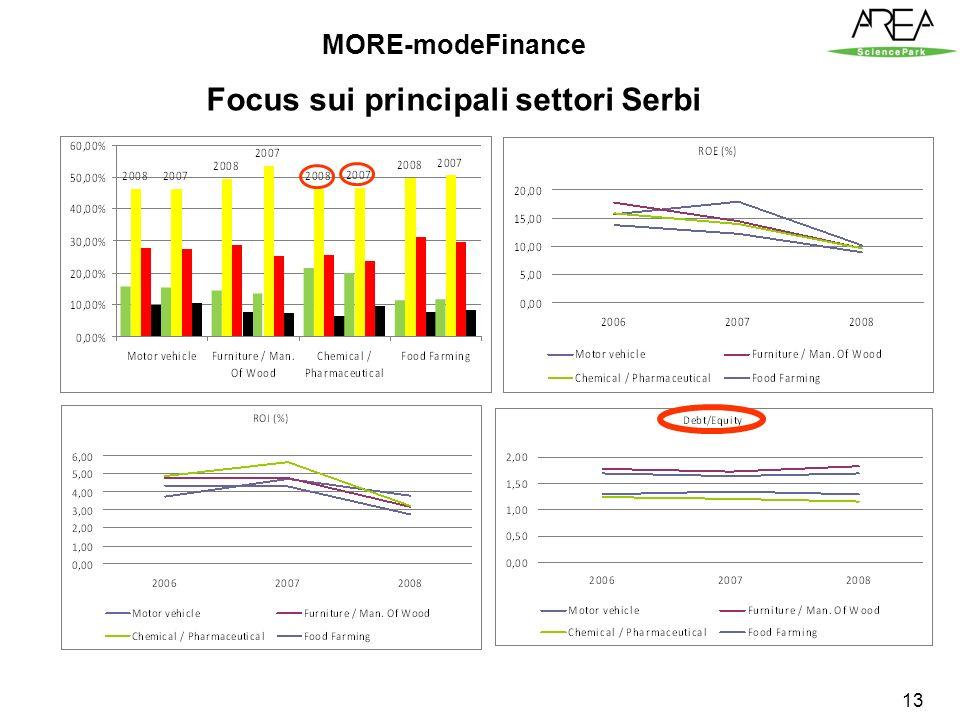 13 MORE-modeFinance Focus sui principali settori Serbi
