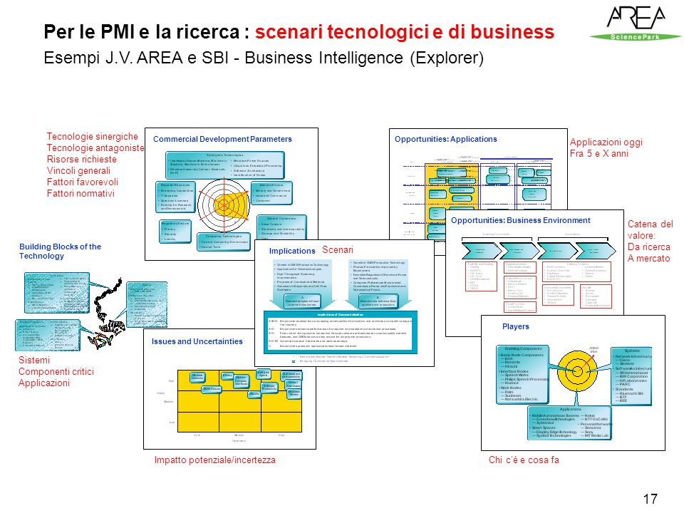 17 Per le PMI e la ricerca : scenari tecnologici e di business Esempi J.V. AREA e SBI - Business Intelligence (Explorer) Opportunities: Applications B
