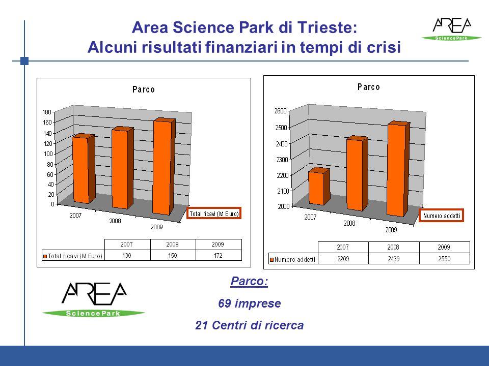 2 Area Science Park di Trieste: Alcuni risultati finanziari in tempi di crisi AREA è: Ente di ricerca - Parco Scientifico e Tecnologico Parco: 69 imprese 21 Centri di ricerca