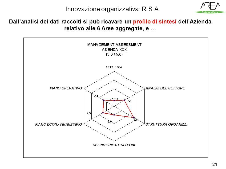 21 Dallanalisi dei dati raccolti si può ricavare un profilo di sintesi dellAzienda relativo alle 6 Aree aggregate, e … Innovazione organizzativa: R.S.A.
