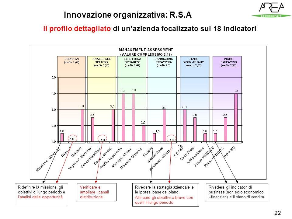 22 il profilo dettagliato di unazienda focalizzato sui 18 indicatori Ridefinire la missione, gli obiettivi di lungo periodo e lanalisi delle opportunità Verificare e ampliare i canali distribuzione Rivedere la strategia aziendale e le ipotesi base del piano.