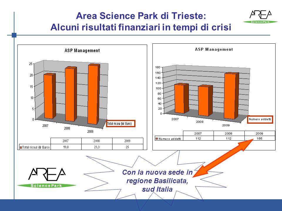 3 Area Science Park di Trieste: Alcuni risultati finanziari in tempi di crisi AREA è: Ente di ricerca - Parco Scientifico e Tecnologico Con la nuova sede in regione Basilicata, sud Italia