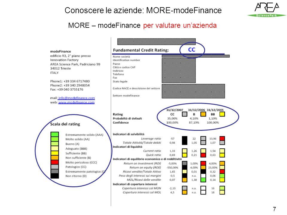 7 MORE – modeFinance per valutare unazienda Conoscere le aziende: MORE-modeFinance