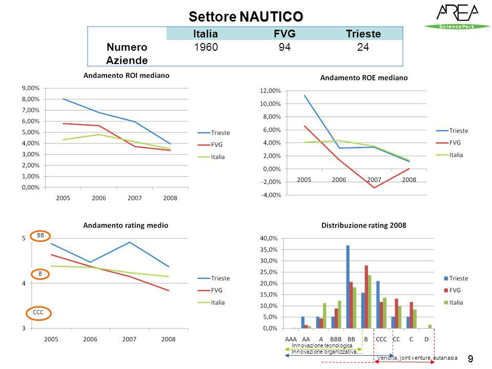 99 NAUTICO Settore NAUTICO BB B CCC Innovazione tecnologica Innovazione organizzativa,… Vendita, joint venture, eutanasia Numero Aziende ItaliaFVGTrieste 19609424