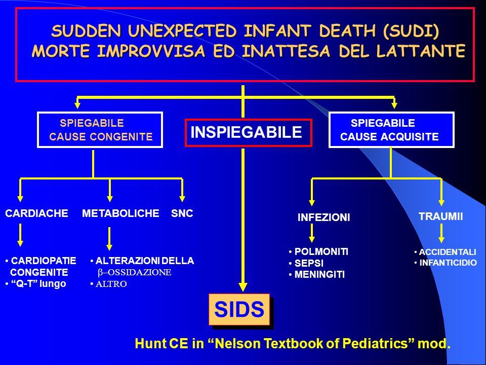 Modello eziopatogenetico del triplice rischio Fattori di rischio epidemiologico SIDS