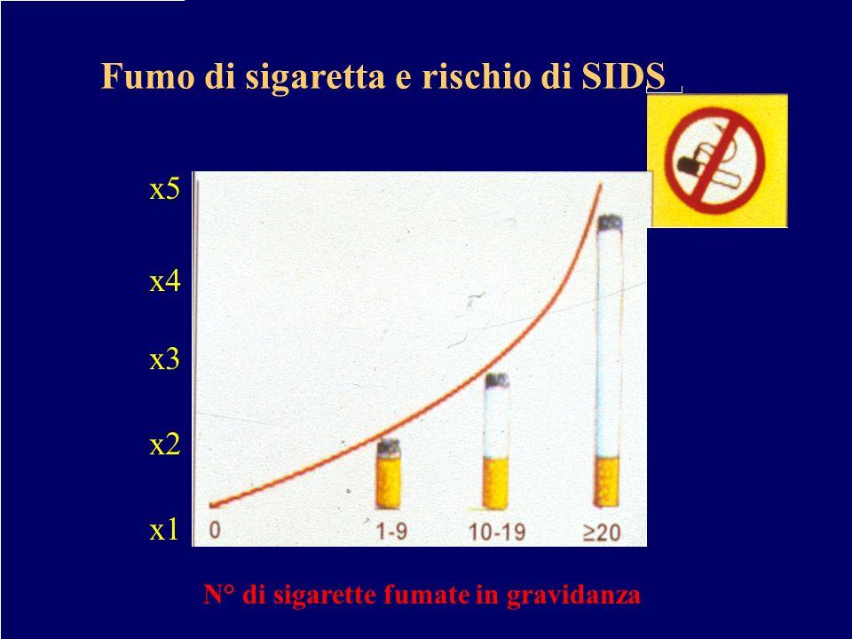 N° di sigarette fumate in gravidanza x5 x4 x3 x2 x1 Fumo di sigaretta e rischio di SIDS