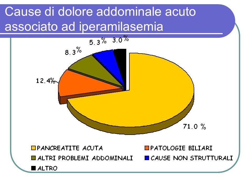 Cause di dolore addominale acuto associato ad iperamilasemia % % % % %