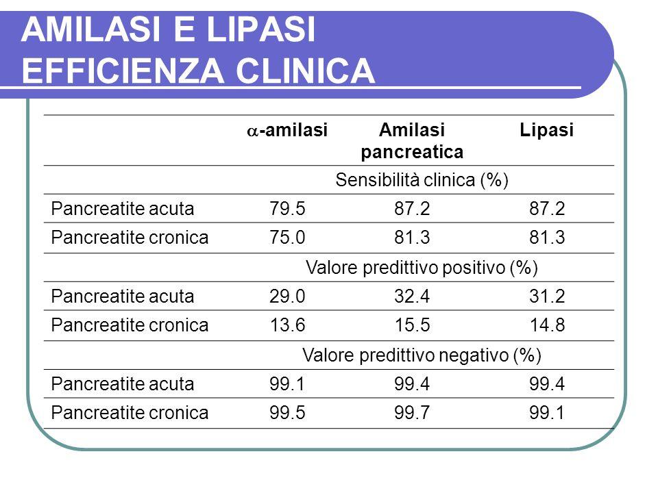 AMILASI E LIPASI EFFICIENZA CLINICA -amilasi Amilasi pancreatica Lipasi Sensibilità clinica (%) Pancreatite acuta79.587.2 Pancreatite cronica75.081.3 Valore predittivo positivo (%) Pancreatite acuta29.032.431.2 Pancreatite cronica13.615.514.8 Valore predittivo negativo (%) Pancreatite acuta99.199.4 Pancreatite cronica99.599.799.1