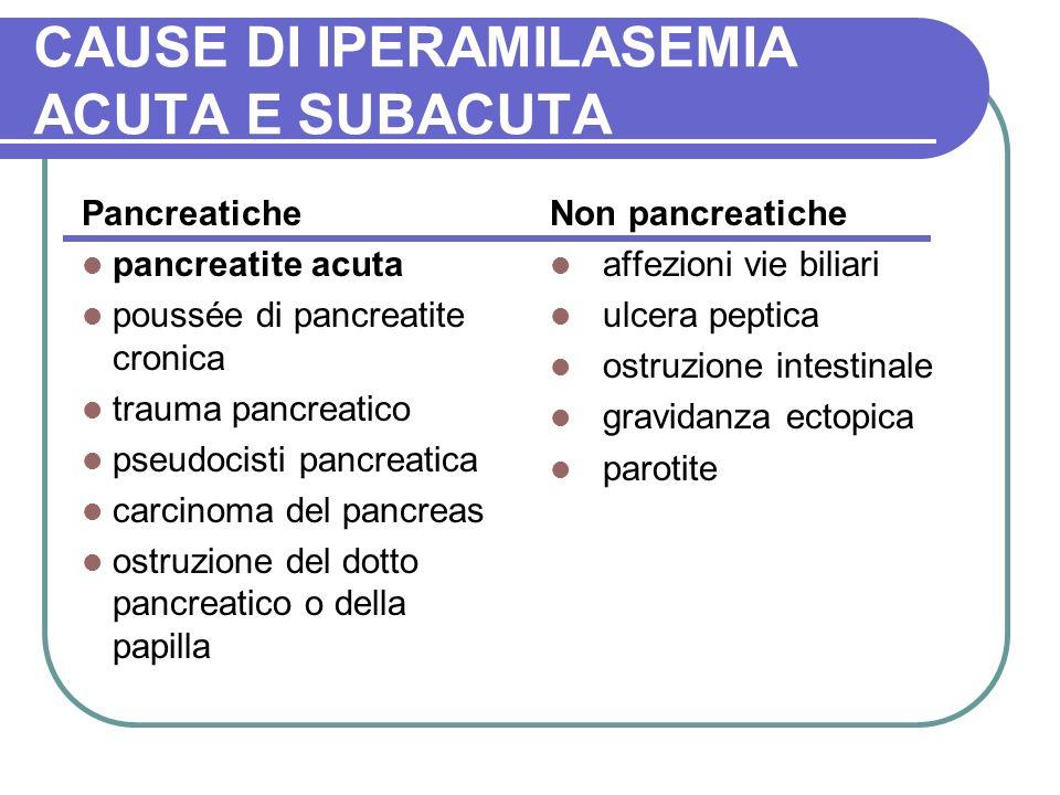 CAUSE DI IPERAMILASEMIA ACUTA E SUBACUTA Pancreatiche pancreatite acuta poussée di pancreatite cronica trauma pancreatico pseudocisti pancreatica carcinoma del pancreas ostruzione del dotto pancreatico o della papilla Non pancreatiche affezioni vie biliari ulcera peptica ostruzione intestinale gravidanza ectopica parotite
