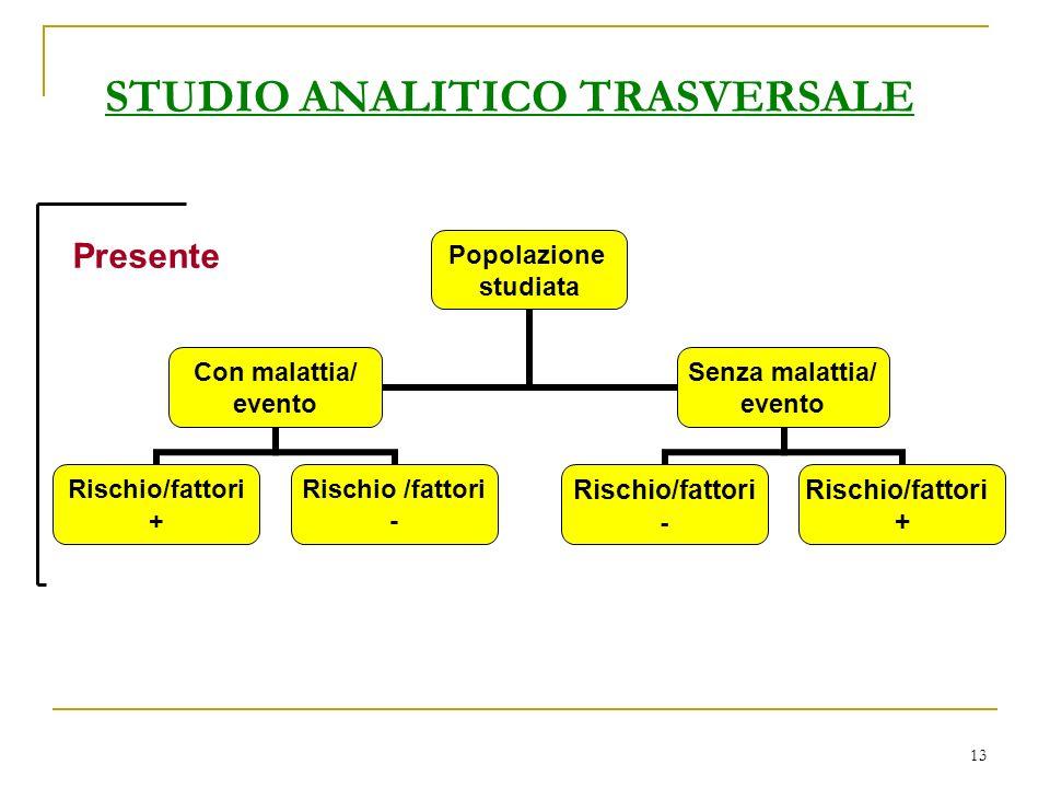 13 STUDIO ANALITICO TRASVERSALE Popolazione studiata Con malattia/ evento Rischio/fattori + Rischio /fattori - Senza malattia/ evento Rischio/fattori - Rischio/fattori + Presente